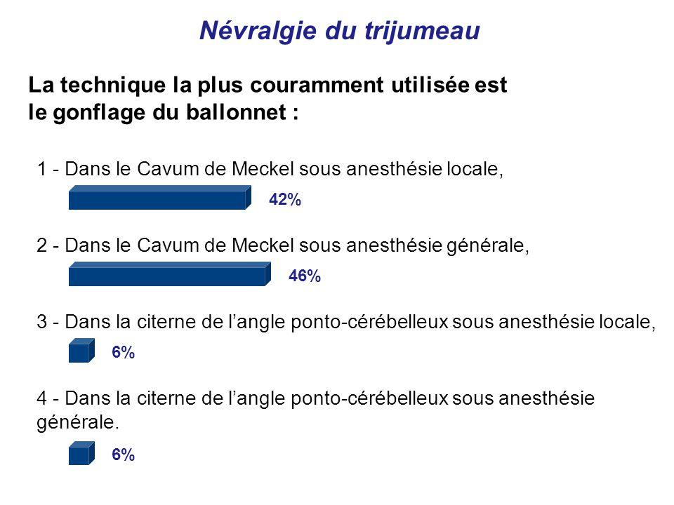 1 - Dans le Cavum de Meckel sous anesthésie locale, 2 - Dans le Cavum de Meckel sous anesthésie générale, 3 - Dans la citerne de langle ponto-cérébelleux sous anesthésie locale, 4 - Dans la citerne de langle ponto-cérébelleux sous anesthésie générale.
