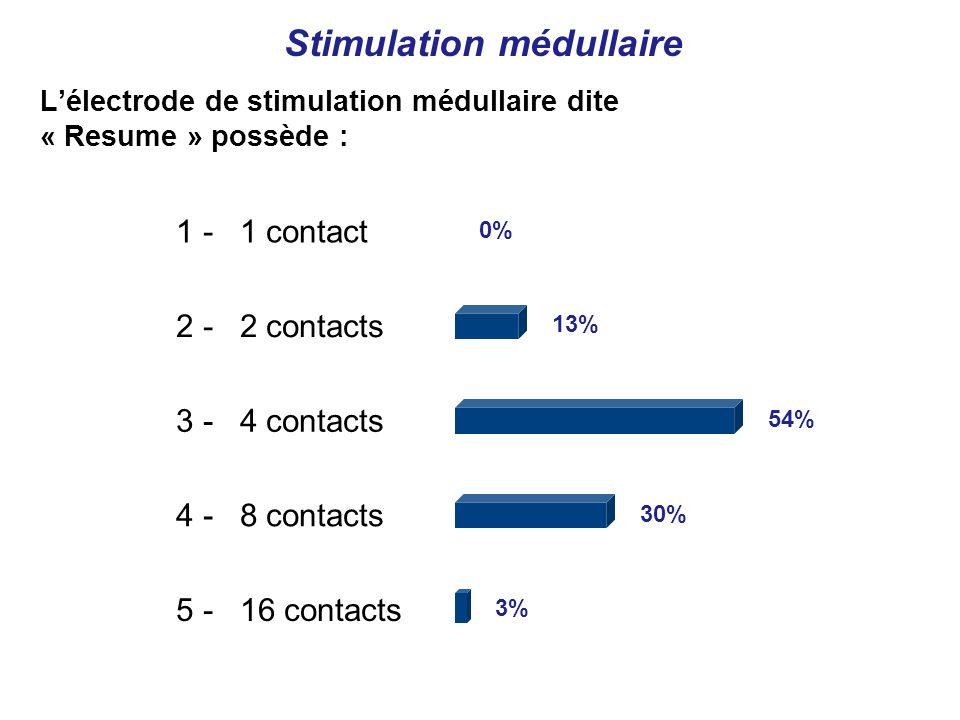 1 - 1 contact 2 - 2 contacts 3 - 4 contacts 4 - 8 contacts 5 - 16 contacts 0% 13% 54% 30% 3% Lélectrode de stimulation médullaire dite « Resume » possède : Stimulation médullaire