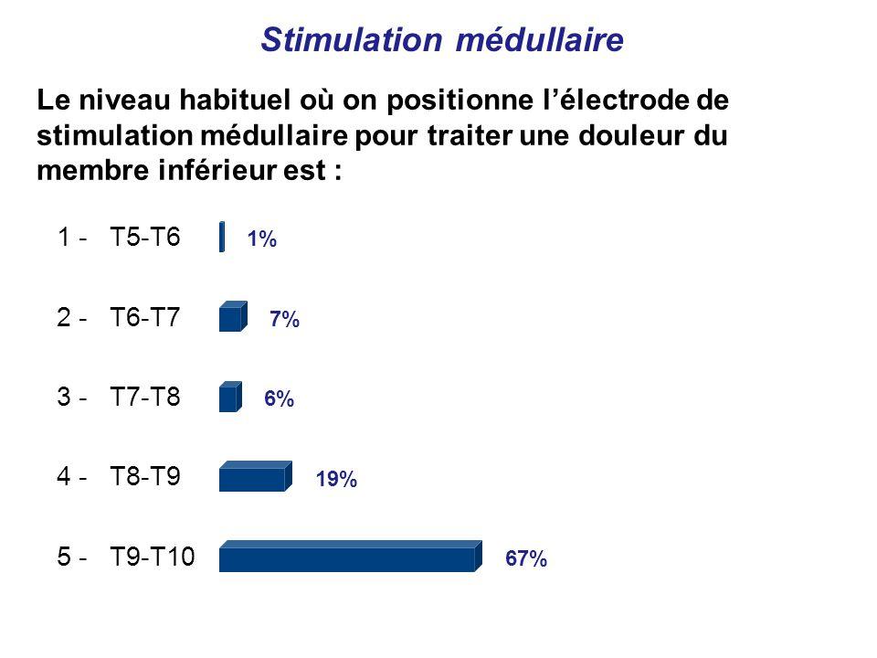 1 - T5-T6 2 - T6-T7 3 - T7-T8 4 - T8-T9 5 - T9-T10 1% 7% 6% 19% 67% Le niveau habituel où on positionne lélectrode de stimulation médullaire pour traiter une douleur du membre inférieur est : Stimulation médullaire