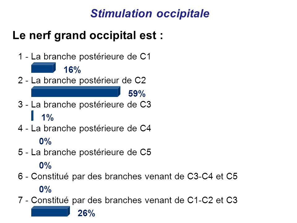 Le nerf grand occipital est : Stimulation occipitale 1 - La branche postérieure de C1 16% 2 - La branche postérieur de C2 59% 3 - La branche postérieure de C3 1% 4 - La branche postérieure de C4 0% 5 - La branche postérieure de C5 0% 6 - Constitué par des branches venant de C3-C4 et C5 0% 7 - Constitué par des branches venant de C1-C2 et C3 26%