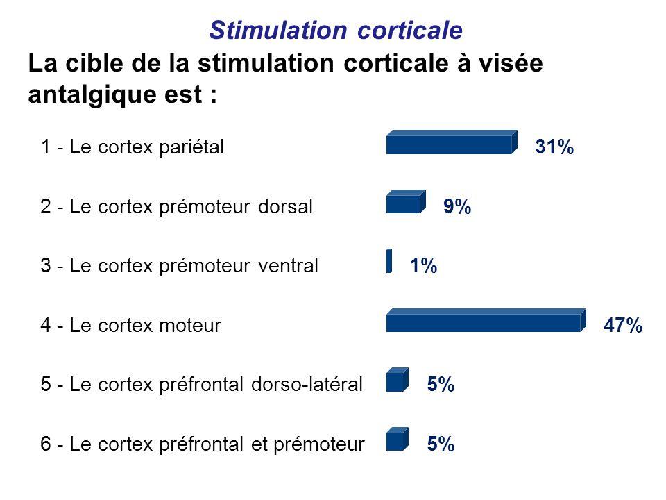 1 - Le cortex pariétal31% 2 - Le cortex prémoteur dorsal9% 3 - Le cortex prémoteur ventral1% 4 - Le cortex moteur47% 5 - Le cortex préfrontal dorso-latéral5% 6 - Le cortex préfrontal et prémoteur5% La cible de la stimulation corticale à visée antalgique est : Stimulation corticale