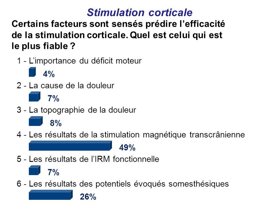 1 - Limportance du déficit moteur 4% 2 - La cause de la douleur 7% 3 - La topographie de la douleur 8% 4 - Les résultats de la stimulation magnétique transcrânienne 49% 5 - Les résultats de lIRM fonctionnelle 7% 6 - Les résultats des potentiels évoqués somesthésiques 26% Stimulation corticale Certains facteurs sont sensés prédire lefficacité de la stimulation corticale.