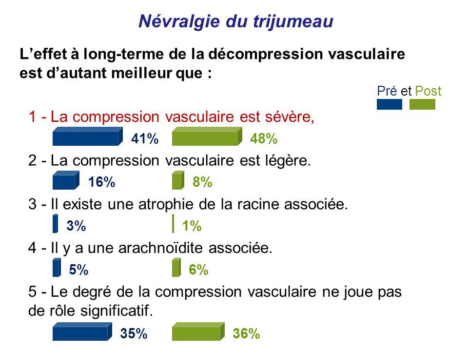 Névralgie du trijumeau 1 - La compression vasculaire est sévère, 41% 2 - La compression vasculaire est légère.