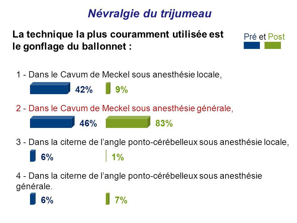 1 - Dans le Cavum de Meckel sous anesthésie locale, 42% 2 - Dans le Cavum de Meckel sous anesthésie générale, 46% 3 - Dans la citerne de langle ponto-cérébelleux sous anesthésie locale, 6% 4 - Dans la citerne de langle ponto-cérébelleux sous anesthésie générale.