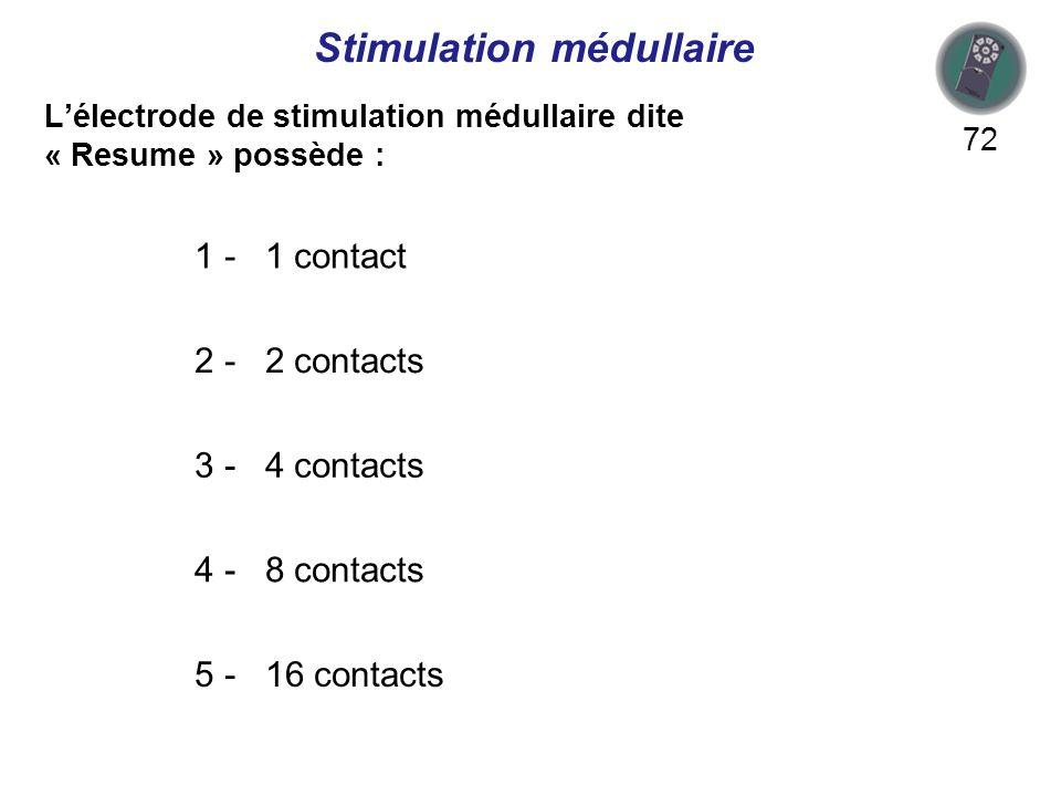 Lélectrode de stimulation médullaire dite « Resume » possède : 72 1 - 1 contact 2 - 2 contacts 3 - 4 contacts 4 - 8 contacts 5 - 16 contacts Stimulation médullaire