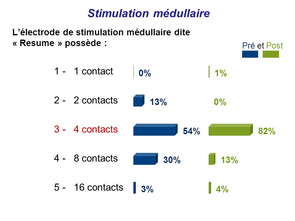 1 - 1 contact 0% 2 - 2 contacts 13% 3 - 4 contacts 54% 4 - 8 contacts 30% 5 - 16 contacts 3% 1% 0% 82% 13% 4% Pré et Post Lélectrode de stimulation médullaire dite « Resume » possède :