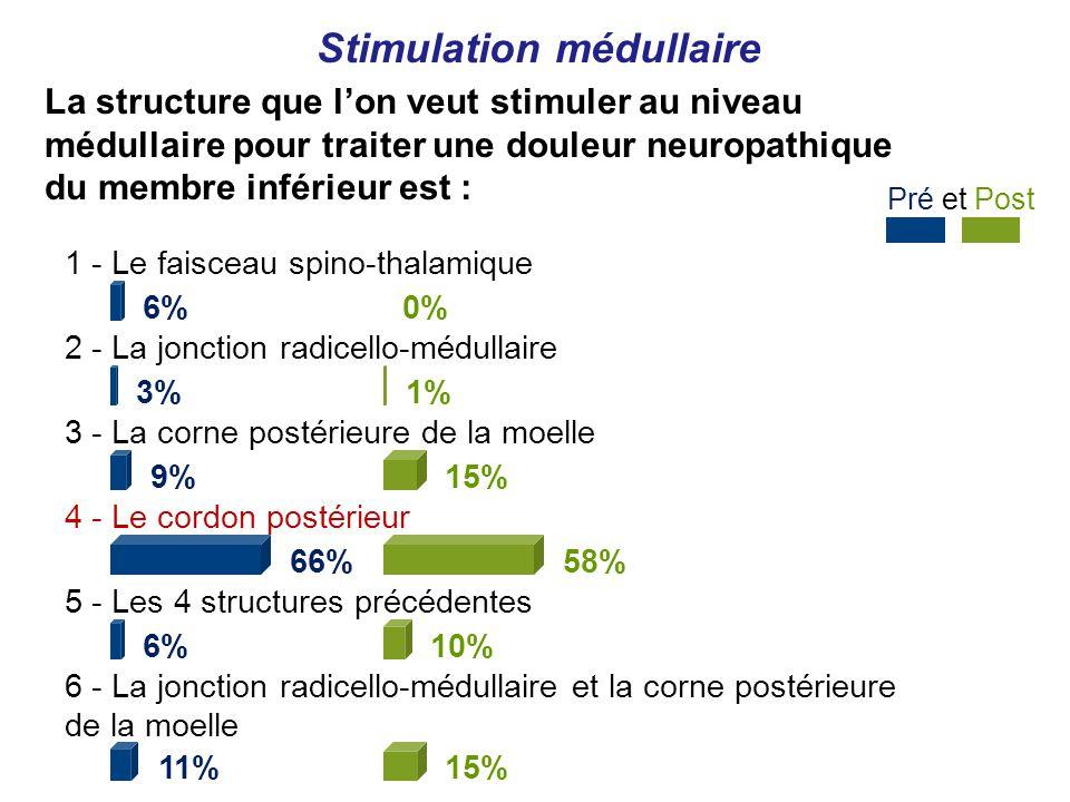 Stimulation médullaire Pré et Post 1 - Le faisceau spino-thalamique 6% 2 - La jonction radicello-médullaire 3% 3 - La corne postérieure de la moelle 9% 4 - Le cordon postérieur 66% 5 - Les 4 structures précédentes 6% 6 - La jonction radicello-médullaire et la corne postérieure de la moelle 11% 0% 1% 15% 58% 10% 15% La structure que lon veut stimuler au niveau médullaire pour traiter une douleur neuropathique du membre inférieur est :