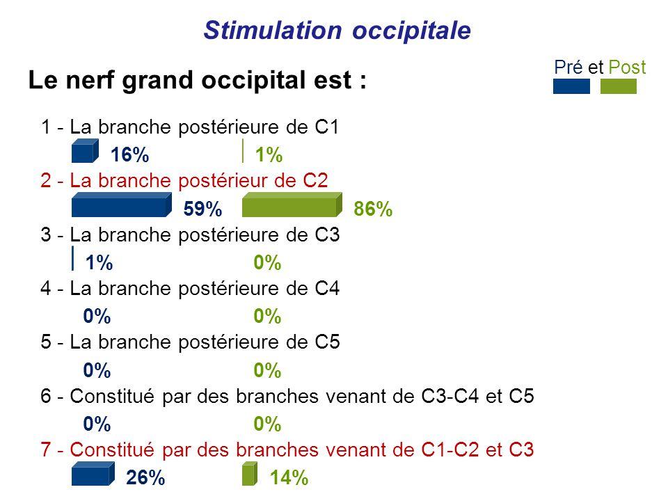 Pré et Post Le nerf grand occipital est : Stimulation occipitale 1 - La branche postérieure de C1 16% 2 - La branche postérieur de C2 59% 3 - La branche postérieure de C3 1% 4 - La branche postérieure de C4 0% 5 - La branche postérieure de C5 0% 6 - Constitué par des branches venant de C3-C4 et C5 0% 7 - Constitué par des branches venant de C1-C2 et C3 26% 1% 86% 0% 14%