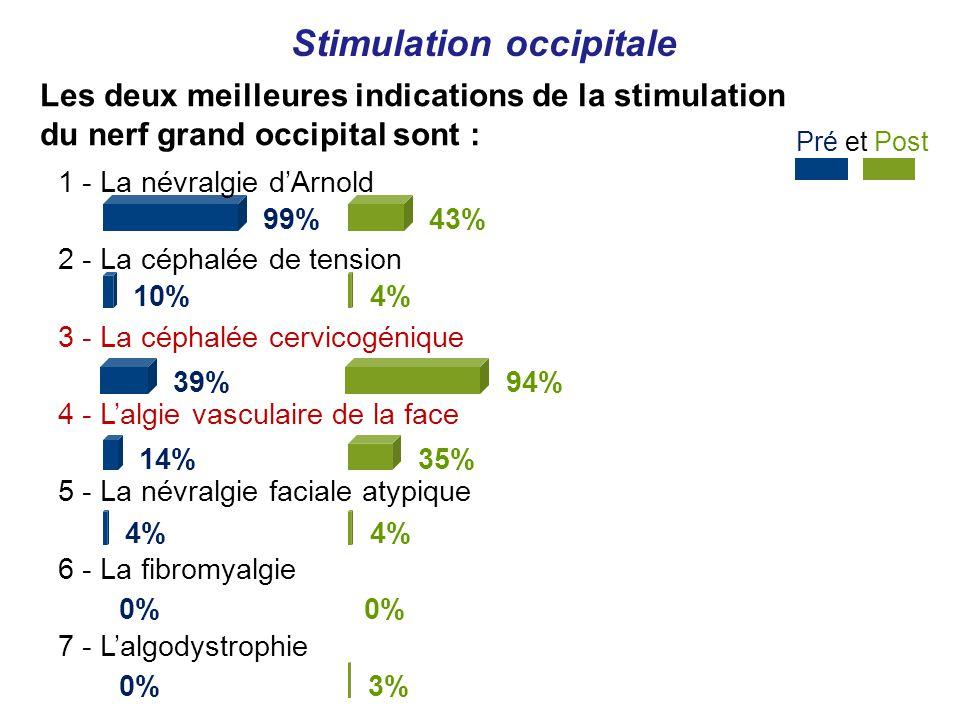 Pré et Post Stimulation occipitale 1 - La névralgie dArnold 99% 2 - La céphalée de tension 10% 3 - La céphalée cervicogénique 39% 4 - Lalgie vasculaire de la face 14% 5 - La névralgie faciale atypique 4% 6 - La fibromyalgie 0% 7 - Lalgodystrophie 0% 43% 4% 94% 35% 4% 0% 3% Les deux meilleures indications de la stimulation du nerf grand occipital sont :