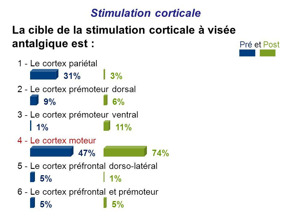 Pré et Post Stimulation corticale 1 - Le cortex pariétal 31% 2 - Le cortex prémoteur dorsal 9% 3 - Le cortex prémoteur ventral 1% 4 - Le cortex moteur 47% 5 - Le cortex préfrontal dorso-latéral 5% 6 - Le cortex préfrontal et prémoteur 5% 3% 6% 11% 74% 1% 5% La cible de la stimulation corticale à visée antalgique est :