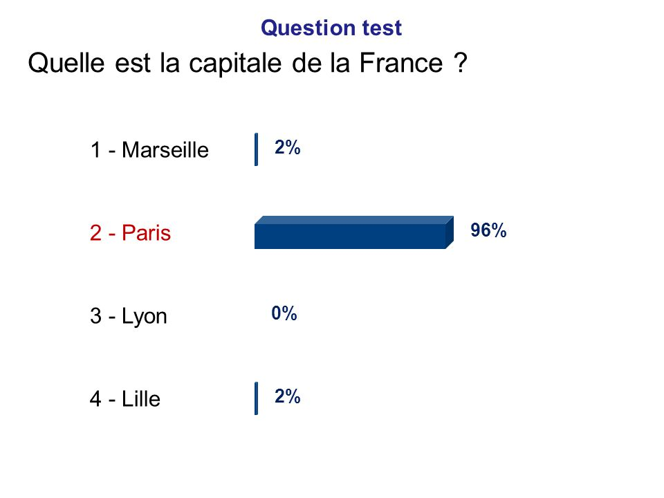 Quelle est la capitale de la France ? 1 - Marseille 2 - Paris 3 - Lyon 4 - Lille 2% 96% 0% 2% Question test