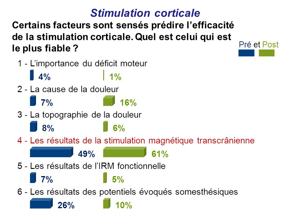 Pré et Post Stimulation corticale 1 - Limportance du déficit moteur 4% 2 - La cause de la douleur 7% 3 - La topographie de la douleur 8% 4 - Les résultats de la stimulation magnétique transcrânienne 49% 5 - Les résultats de lIRM fonctionnelle 7% 6 - Les résultats des potentiels évoqués somesthésiques 26% 1% 16% 6% 61% 5% 10% Certains facteurs sont sensés prédire lefficacité de la stimulation corticale.