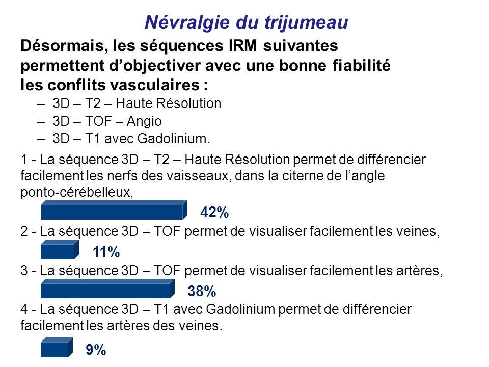 Désormais, les séquences IRM suivantes permettent dobjectiver avec une bonne fiabilité les conflits vasculaires : Névralgie du trijumeau –3D – T2 – Haute Résolution –3D – TOF – Angio –3D – T1 avec Gadolinium.
