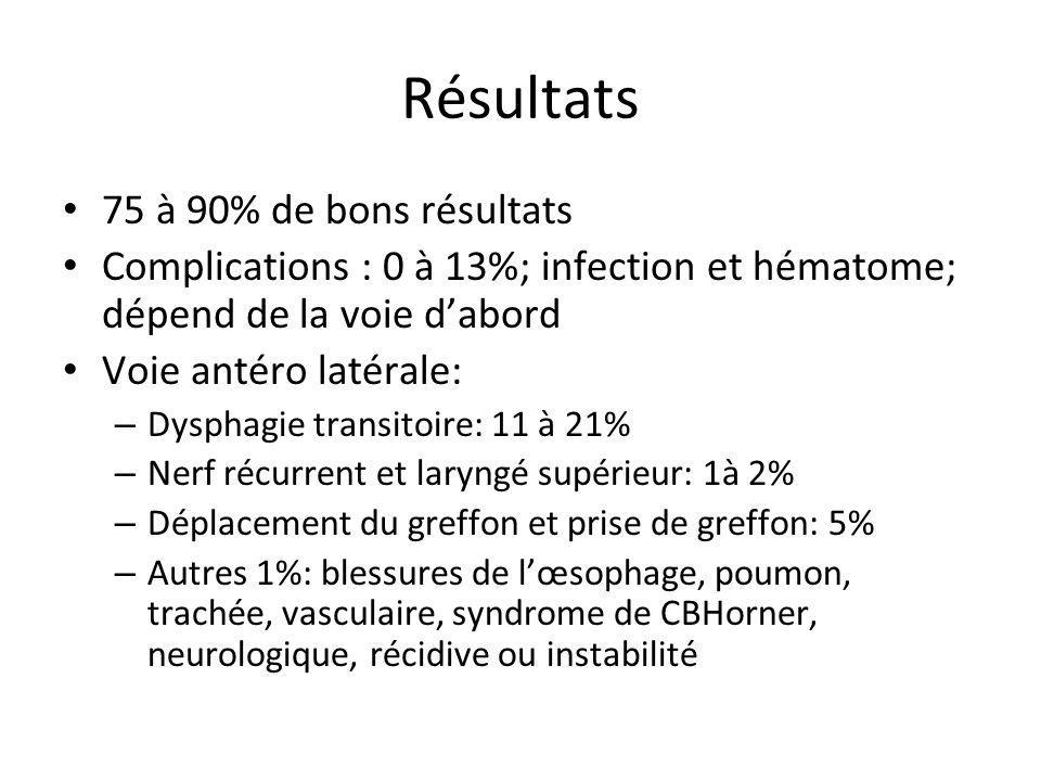 Résultats 75 à 90% de bons résultats Complications : 0 à 13%; infection et hématome; dépend de la voie dabord Voie antéro latérale: – Dysphagie transi