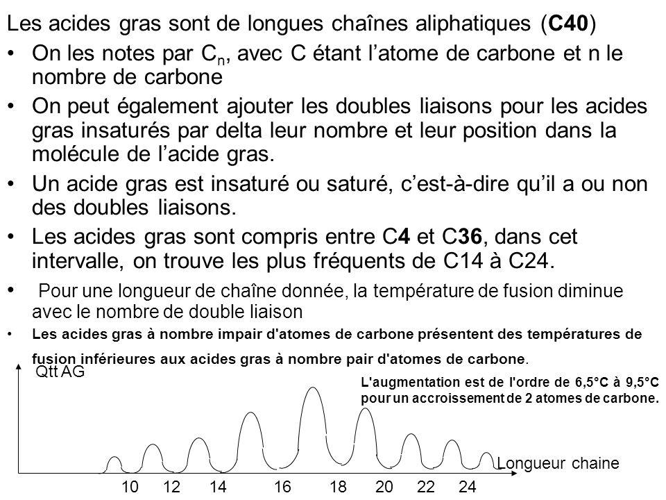 Les acides gras sont de longues chaînes aliphatiques (C40) On les notes par C n, avec C étant latome de carbone et n le nombre de carbone On peut égal