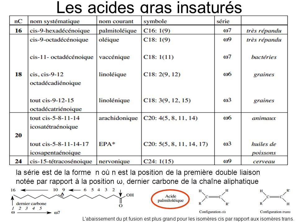 OXYDATION DES ACIDES GRAS A NOMBRE IMPAIR DATOMES DE CARBONE Lacyl CoA préterminal en C5 conduira par scission à : - un CH 3 – CO ~ S CoA - un CH 3 – CH 2 – CO ~ S CoA (propionyl CoA) Remarque : Destinée du propionyl CoA Incorporation dans le cycle de Krebs +Pi