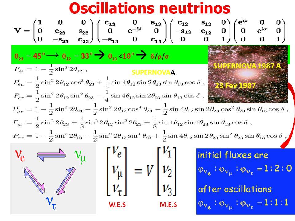 θ 23 45° θ 12 33° θ 13 <10° δ/ρ/σ Oscillations neutrinos SUPERNOVAA SUPERNOVA 1987 A 23 Fev 1987 W.E.SM.E.S