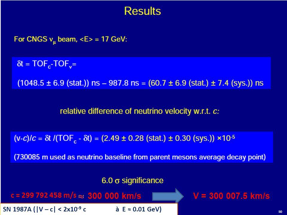 300 000 km/s V = 300 007.5 km/s c = 299 792 458 m/s SN 1987A (|V – c| < 2x10 -9 c à E 0.01 GeV)