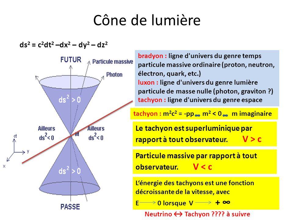 Cône de lumière bradyon : ligne d'univers du genre temps particule massive ordinaire (proton, neutron, électron, quark, etc.) luxon : ligne d'univers