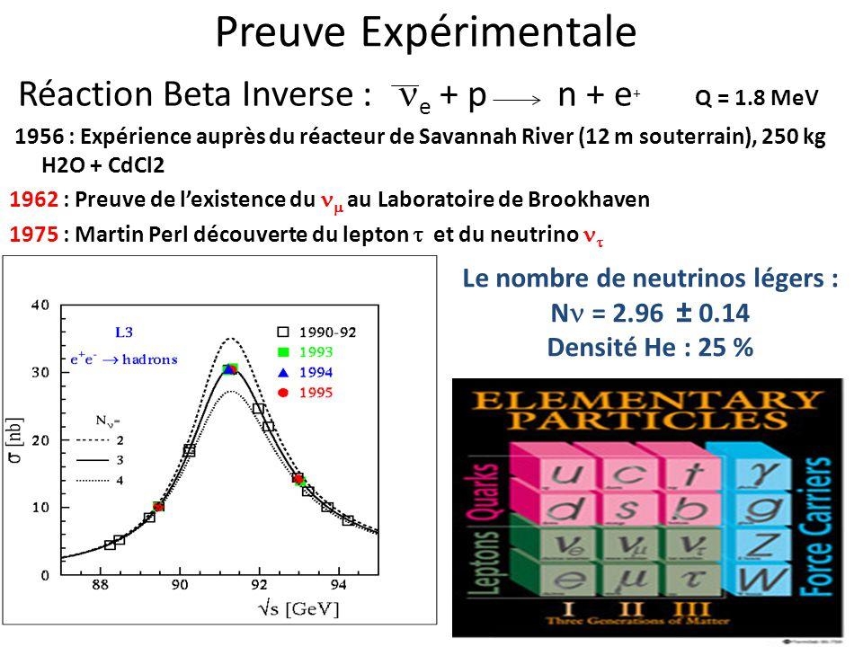 Preuve Expérimentale Réaction Beta Inverse : e + p n + e + Q = 1.8 MeV 1956 : Expérience auprès du réacteur de Savannah River (12 m souterrain), 250 k