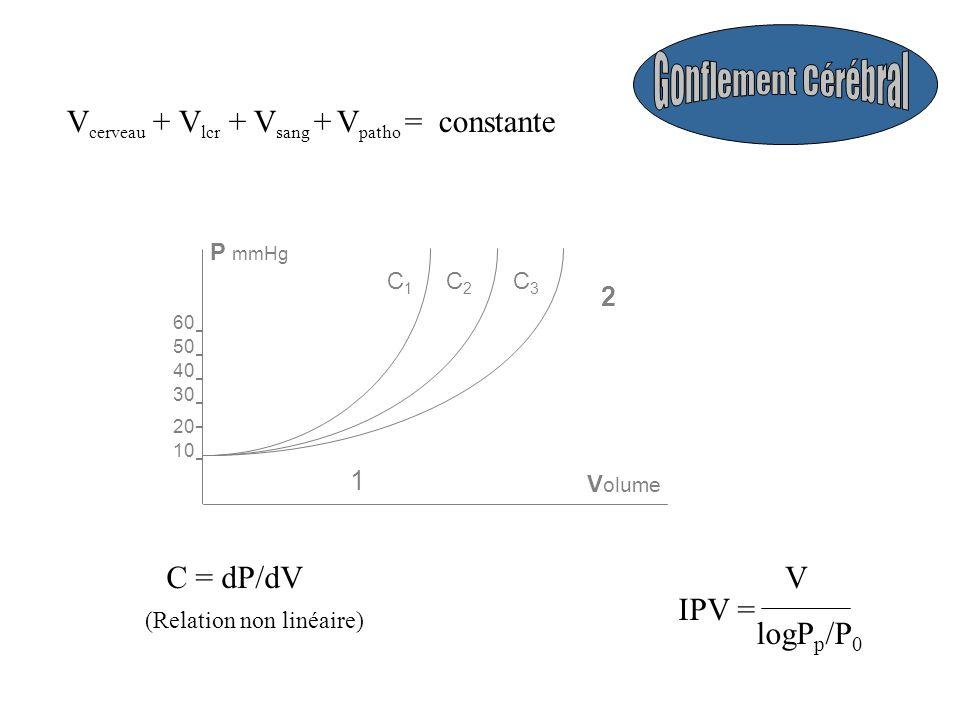 V cerveau + V lcr + V sang + V patho = constante - - - - - 20 30 40 50 60 10 - P mmHg V olume 1 2 C2C2 C1C1 C3C3 C = dP/dV (Relation non linéaire) IPV = V logP p /P 0