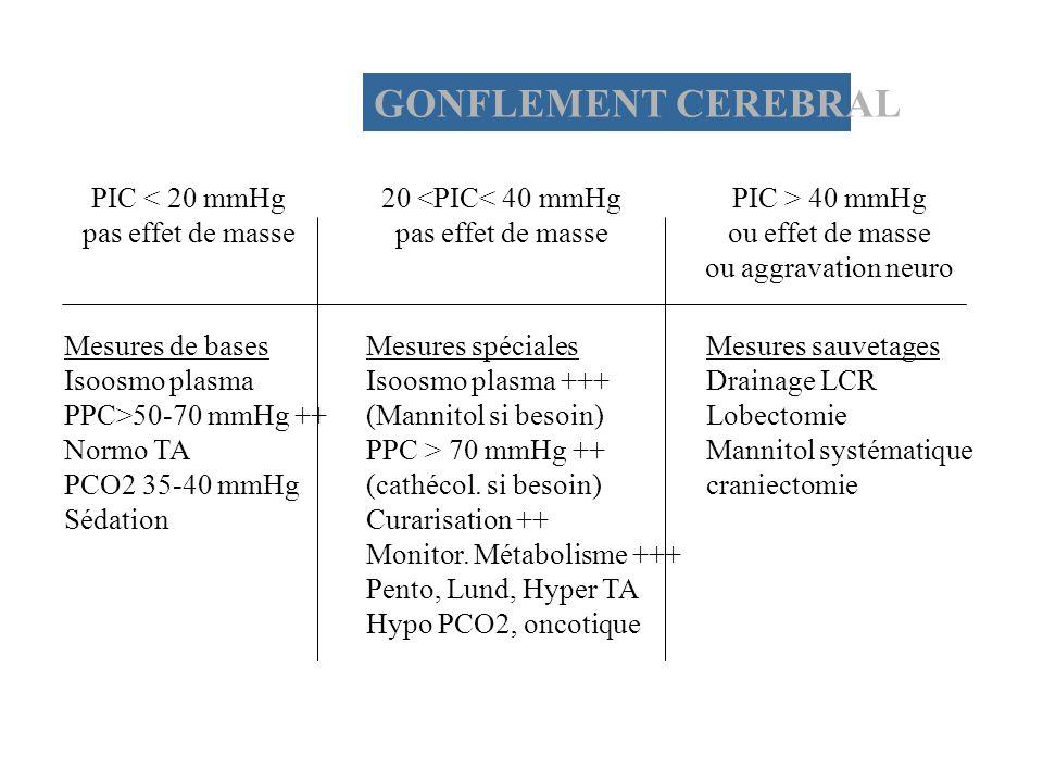 GONFLEMENT CEREBRAL PIC < 20 mmHg pas effet de masse 20 <PIC< 40 mmHg pas effet de masse PIC > 40 mmHg ou effet de masse ou aggravation neuro Mesures de bases Isoosmo plasma PPC>50-70 mmHg ++ Normo TA PCO2 35-40 mmHg Sédation Mesures spéciales Isoosmo plasma +++ (Mannitol si besoin) PPC > 70 mmHg ++ (cathécol.