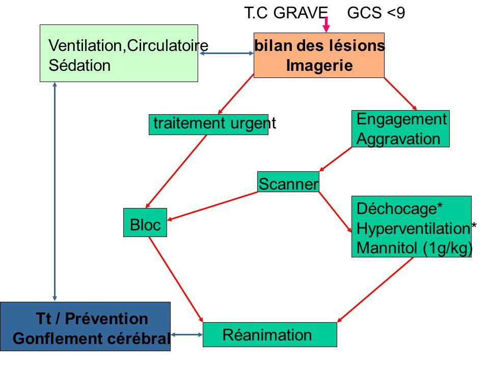 Ventilation,Circulatoire Sédation bilan des lésions Imagerie T.C GRAVE GCS <9 traitement urgent Engagement Aggravation Déchocage* Hyperventilation* Mannitol (1g/kg) Scanner Réanimation Tt / Prévention Gonflement cérébral Bloc