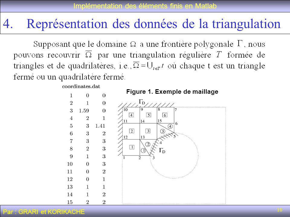 10 4.Représentation des données de la triangulation Implémentation des éléments finis en Matlab Figure 1.