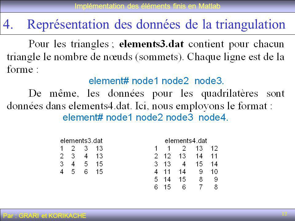 12 Implémentation des éléments finis en Matlab Par : GRARI et KORIKACHE 4.Représentation des données de la triangulation