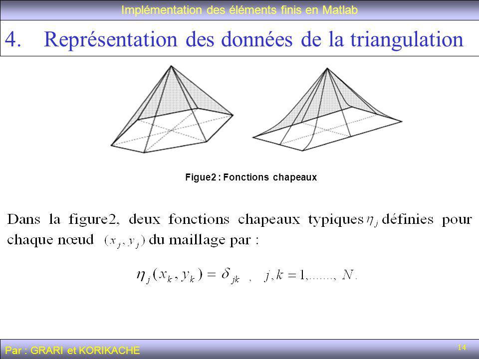 14 Implémentation des éléments finis en Matlab Par : GRARI et KORIKACHE Figue2 : Fonctions chapeaux 4.Représentation des données de la triangulation