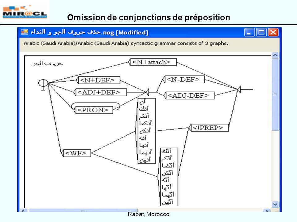 CITALA 2009 – May 4th-5th 2009 Rabat, Morocco 21 Omission de conjonctions de préposition