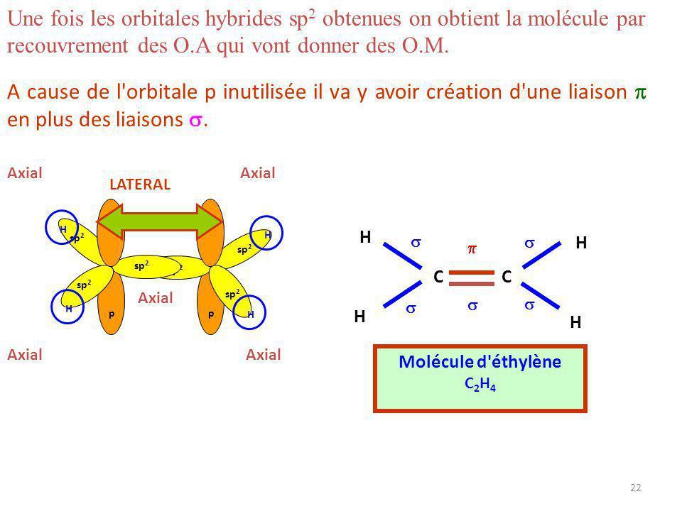 21 1 s + 3 p = 3 sp 2 + p 2s 4 Orbitales atomiques