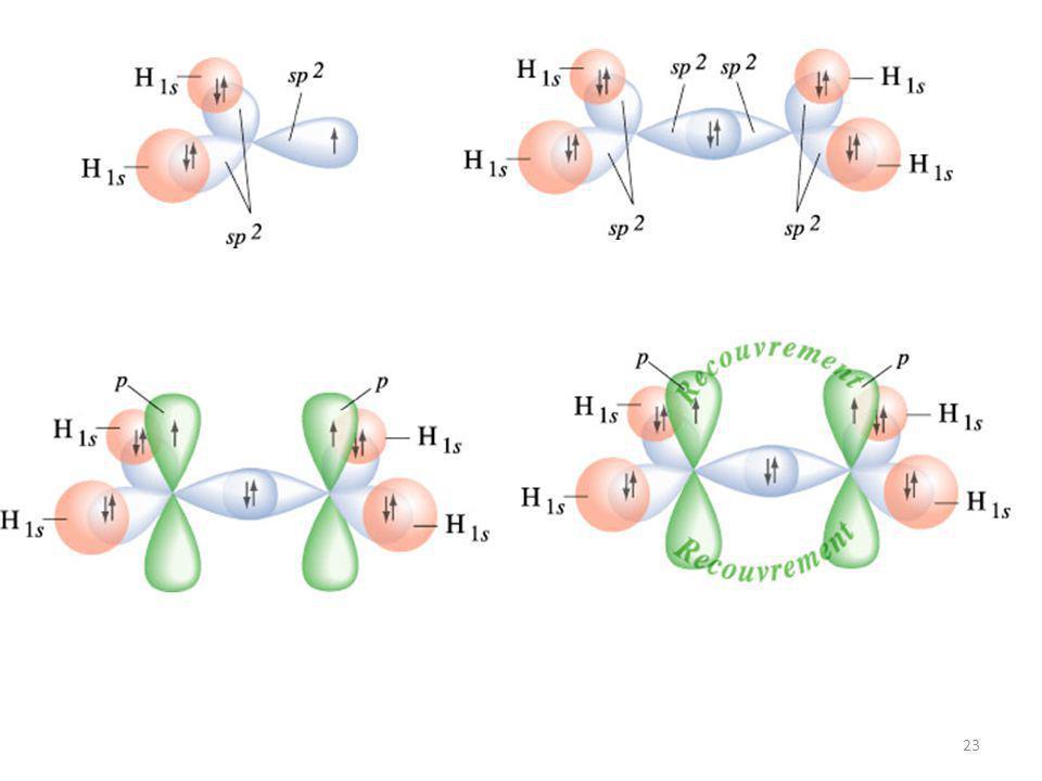 22 A cause de l'orbitale p inutilisée il va y avoir création d'une liaison en plus des liaisons. sp 2 p HH p C H H C H H Molécule d'éthylène C 2 H 4 H