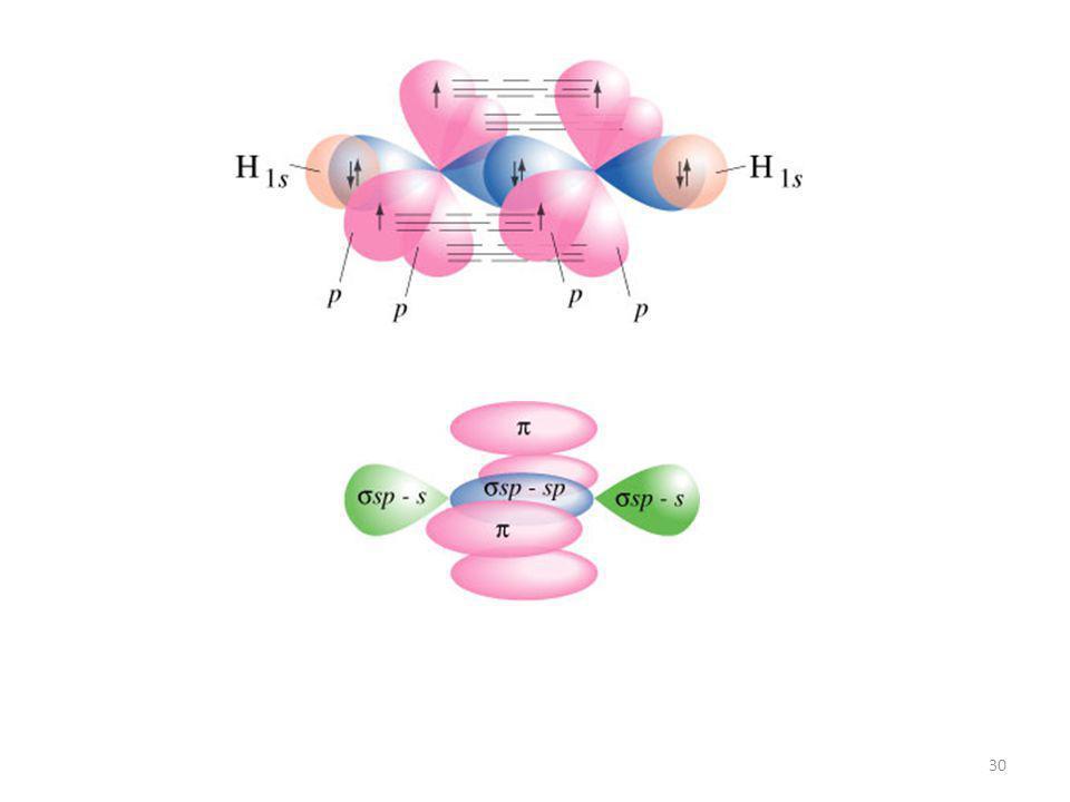 29 1 s + 3 p = 2 sp + 2 p sp Les deux orbitales atomiques hybride sp Comme précédemment la molécule sera obtenu par recouvrement des orbitales atomiqu