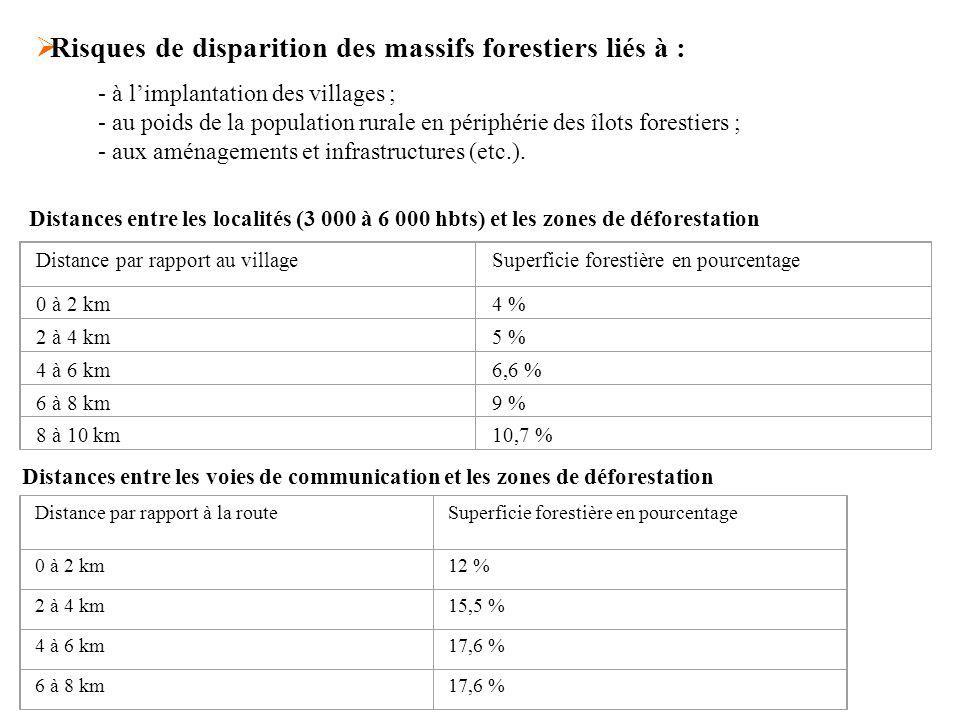 Distance par rapport au villageSuperficie forestière en pourcentage 0 à 2 km4 % 2 à 4 km5 % 4 à 6 km6,6 % 6 à 8 km9 % 8 à 10 km10,7 % Distances entre les localités (3 000 à 6 000 hbts) et les zones de déforestation - à limplantation des villages ; - au poids de la population rurale en périphérie des îlots forestiers ; - aux aménagements et infrastructures (etc.).