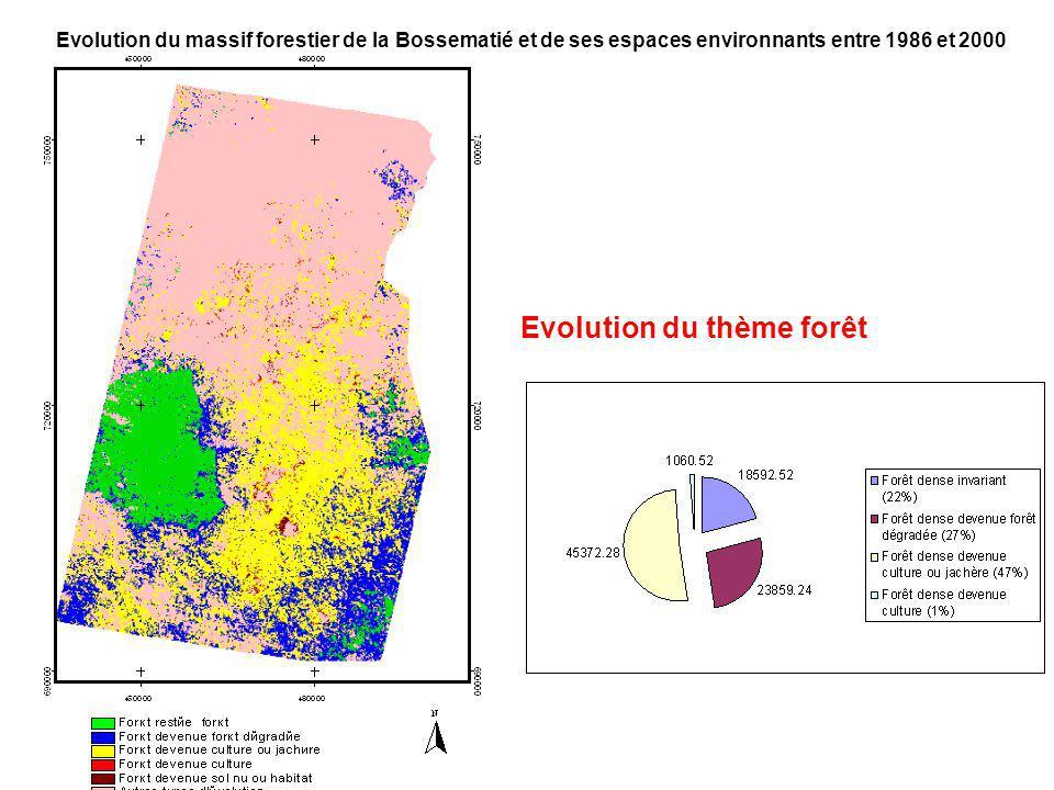 Evolution du massif forestier de la Bossematié et de ses espaces environnants entre 1986 et 2000 Evolution du thème forêt