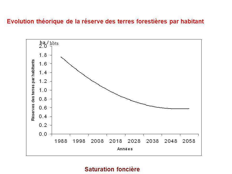 Evolution théorique de la réserve des terres forestières par habitant Saturation foncière hbts