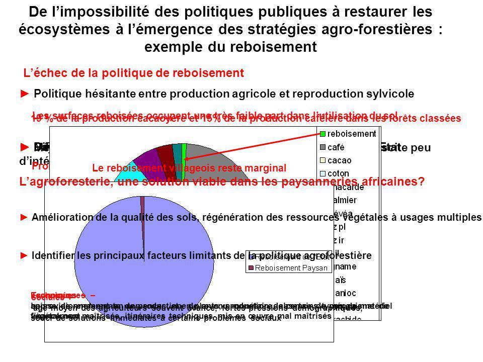 De limpossibilité des politiques publiques à restaurer les écosystèmes à lémergence des stratégies agro-forestières : exemple du reboisement Léchec de