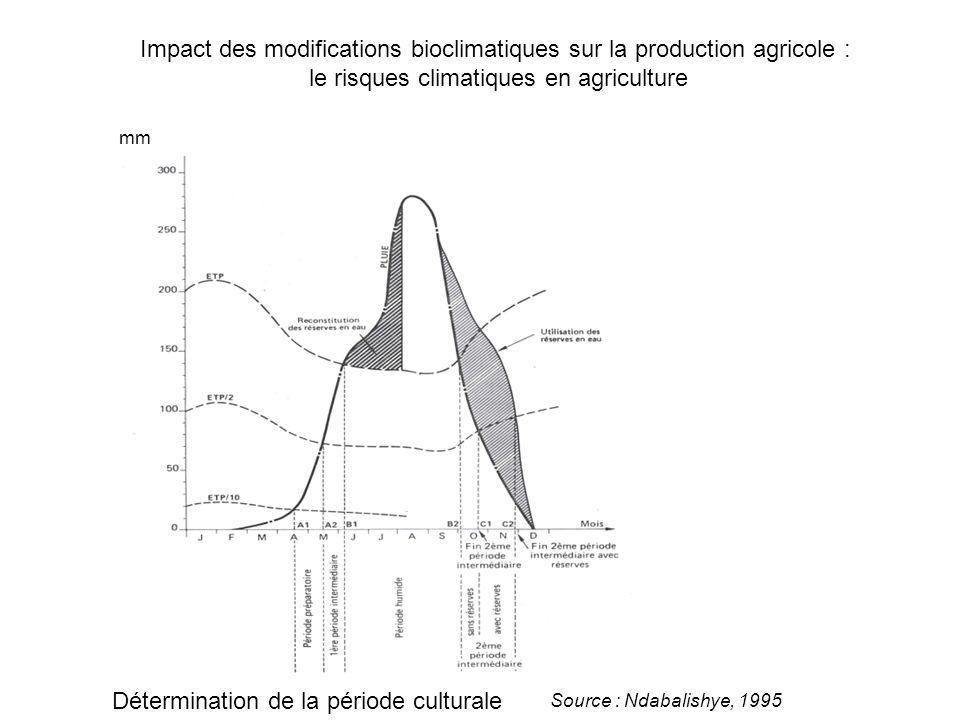 Impact des modifications bioclimatiques sur la production agricole : le risques climatiques en agriculture Détermination de la période culturale mm Source : Ndabalishye, 1995