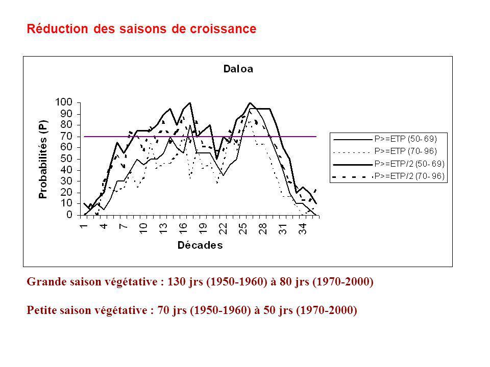 Grande saison végétative : 130 jrs (1950-1960) à 80 jrs (1970-2000) Petite saison végétative : 70 jrs (1950-1960) à 50 jrs (1970-2000) Réduction des saisons de croissance