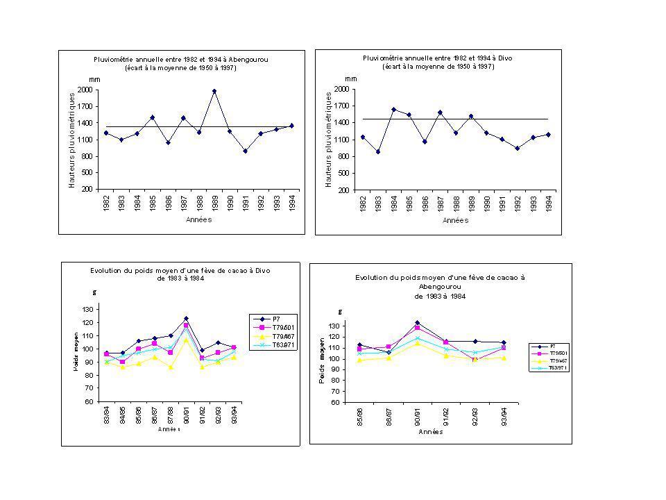 Régression multiple entre le poids moyen annuel dune fève de cacao par cabosse (de quatre hybrides) et certains paramètres climatiques (pluviométrie et durée dinsolation) en juin et décembre dans le Sud de la Côte dIvoire.