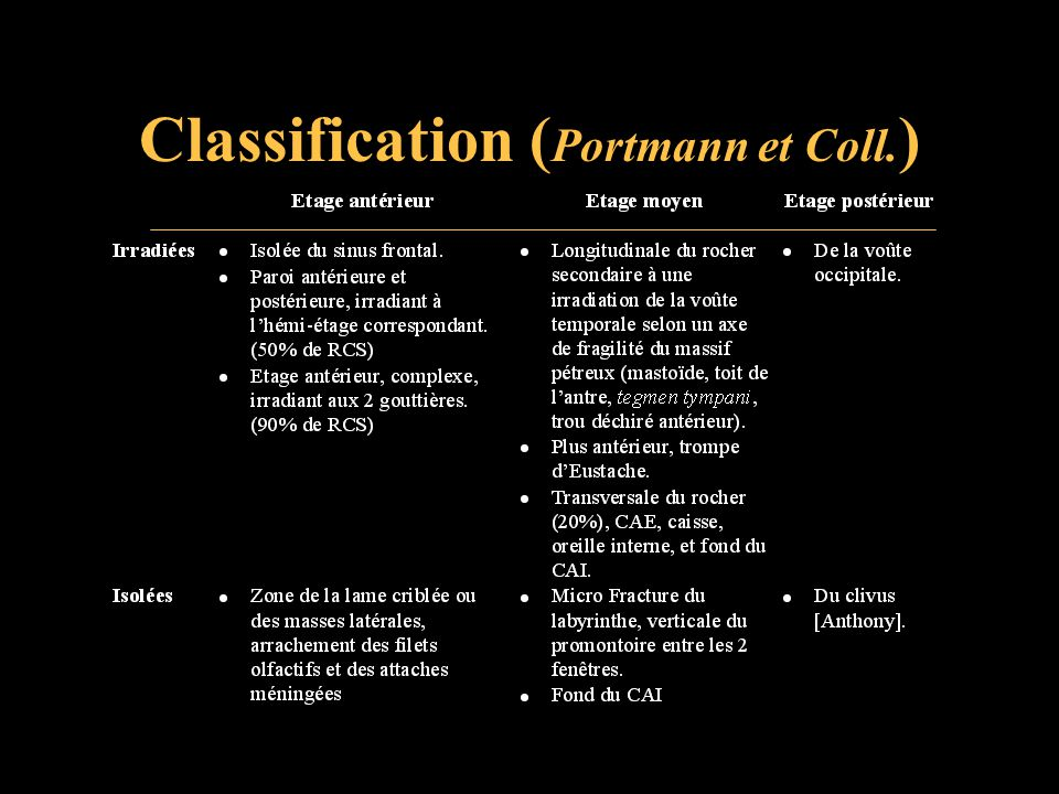 Classification ( Portmann et Coll. )