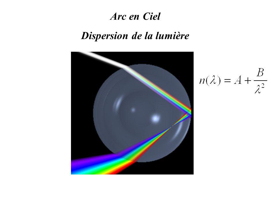 Arc en Ciel Dispersion de la lumière