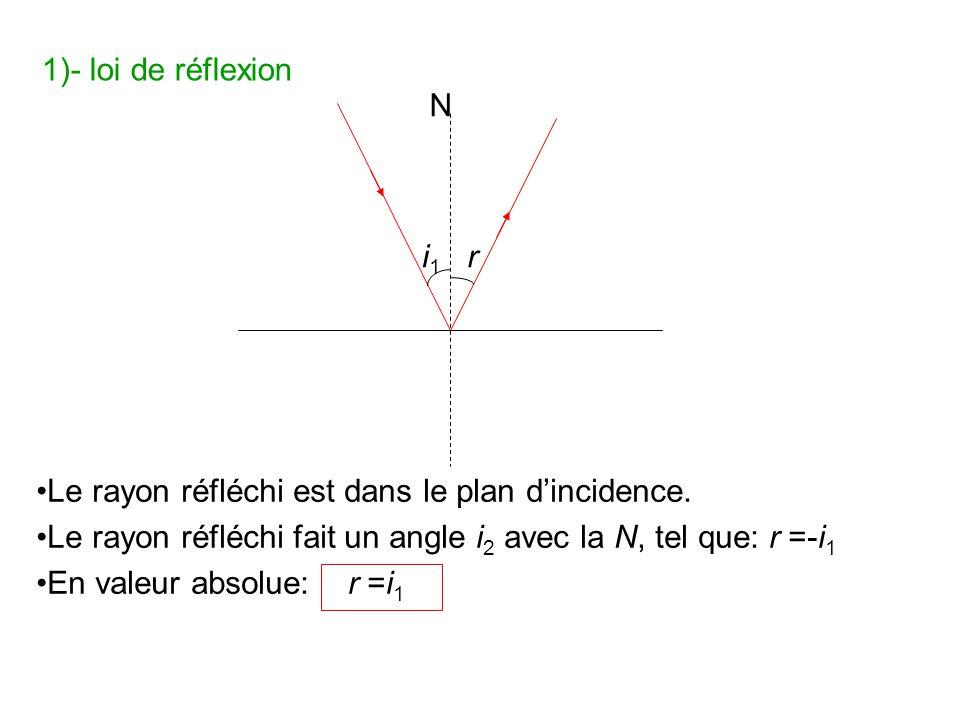 Le rayon réfléchi est dans le plan dincidence. Le rayon réfléchi fait un angle i 2 avec la N, tel que: r =-i 1 En valeur absolue: r =i 1 N i1i1 r 1)-
