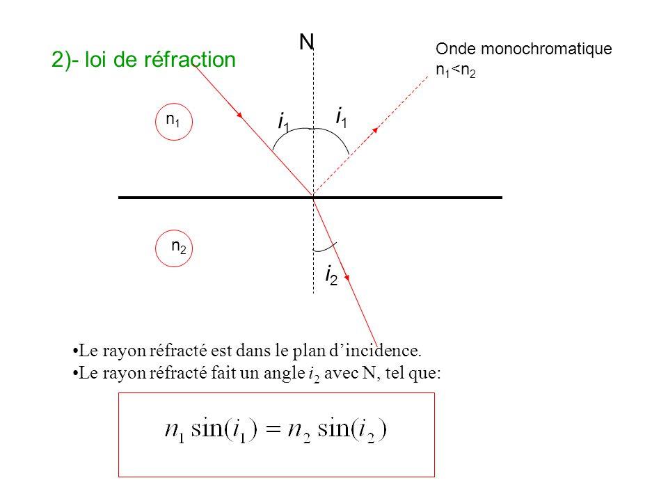 2)- loi de réfraction Le rayon réfracté est dans le plan dincidence. Le rayon réfracté fait un angle i 2 avec N, tel que: N n1n1 n2n2 Onde monochromat