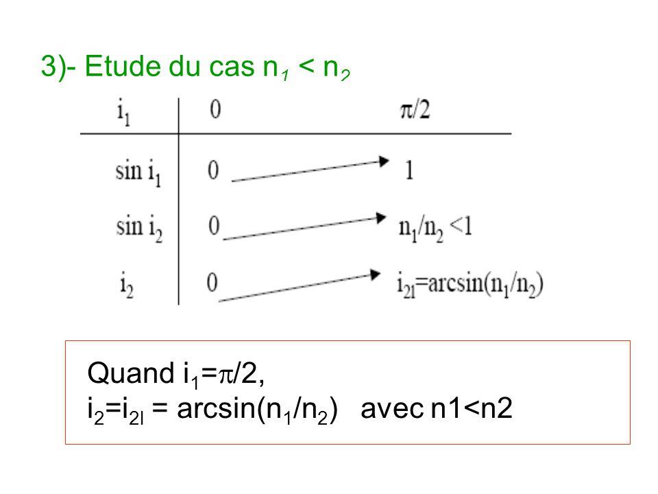 3)- Etude du cas n 1 < n 2 Quand i 1 = /2, i 2 =i 2l = arcsin(n 1 /n 2 ) avec n1<n2