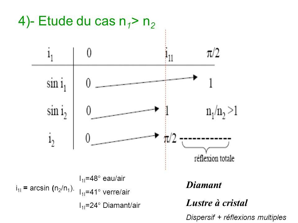 4)- Etude du cas n 1 > n 2 Diamant Lustre à cristal Dispersif + réflexions multiples i 1l = arcsin (n 2 /n 1 ). I 1l =48° eau/air I 1l =41° verre/air