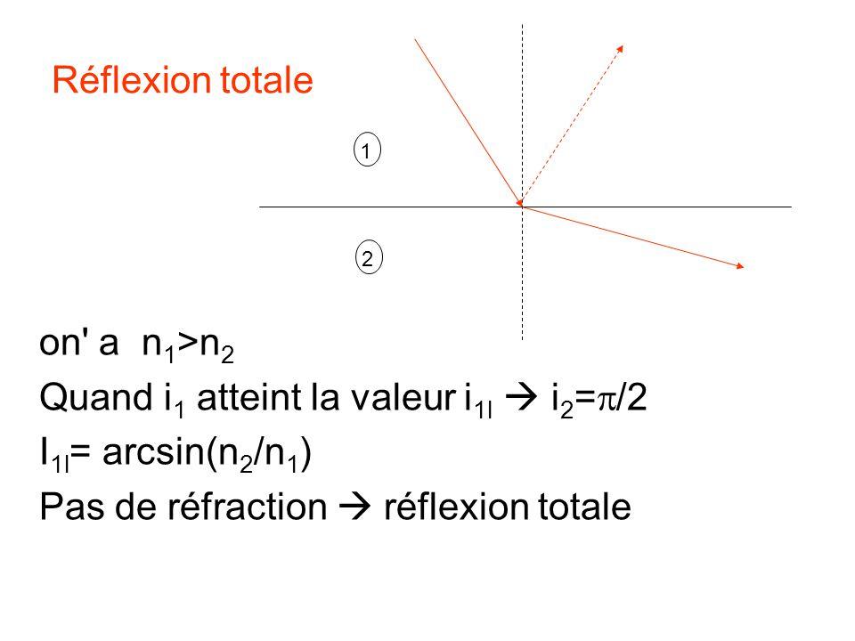 Réflexion totale on' a n 1 >n 2 Quand i 1 atteint la valeur i 1l i 2 = /2 I 1l = arcsin(n 2 /n 1 ) Pas de réfraction réflexion totale 1 2