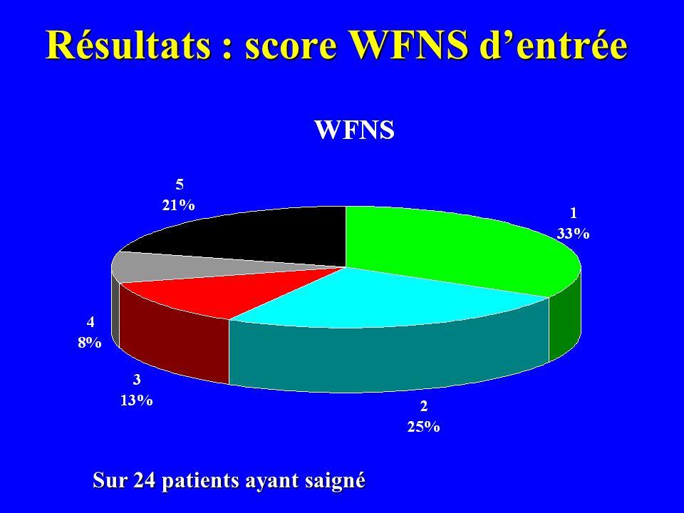 Résultats : score WFNS dentrée Sur 24 patients ayant saigné
