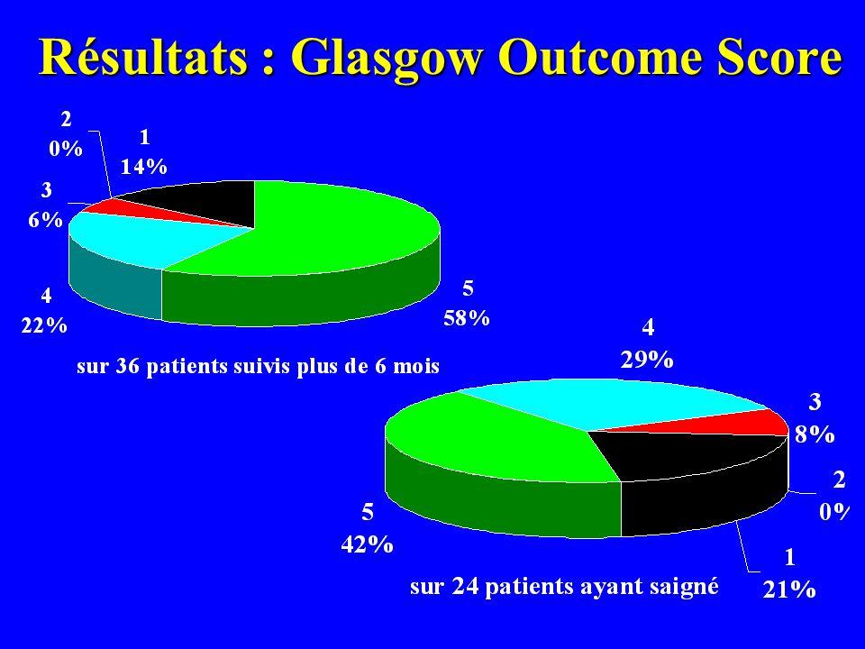 Résultats : Glasgow Outcome Score